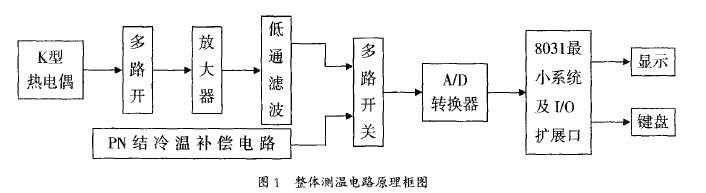 1 温度传感器的电路设计   本系统采用k型热电偶作为测温传感器.